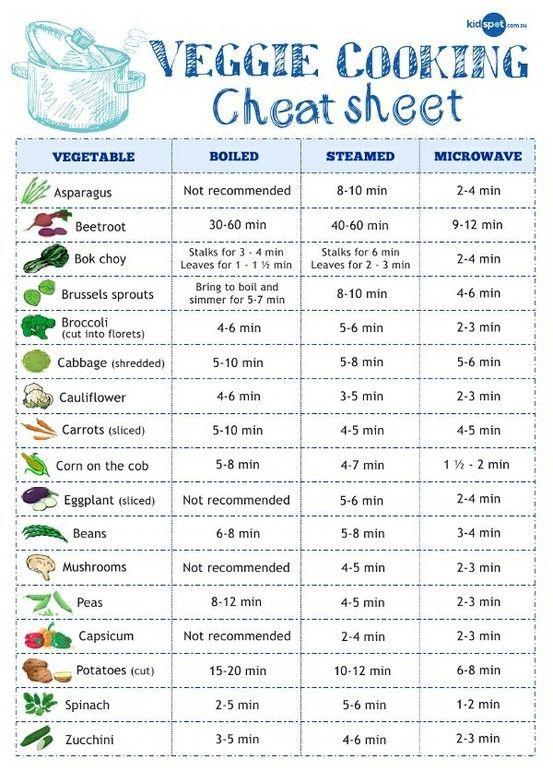 Veggie Cooking Cheatsheet